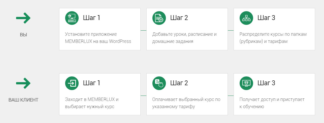 wordpress memberlux