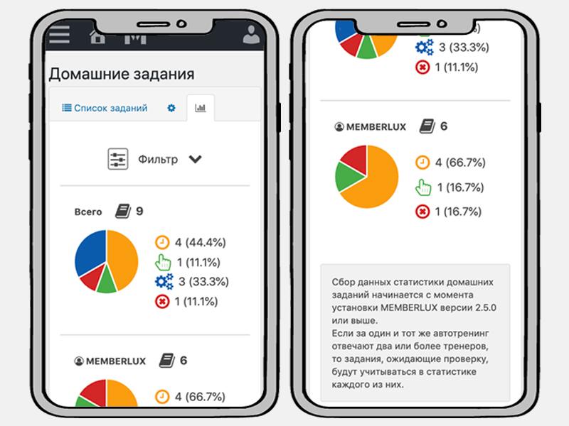 Статистика домашних заданий [мобильная версия] (Премиум)